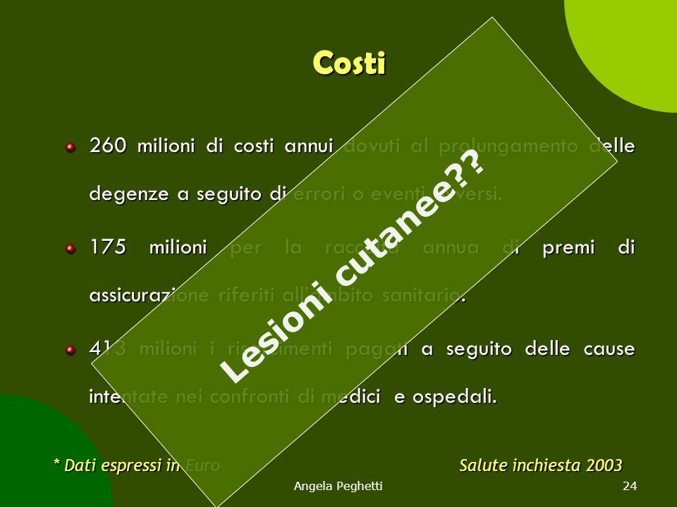 Angela Peghetti24Costi 260 milioni di costi annui dovuti al prolungamento delle degenze a seguito di errori o eventi avversi. 175 milioni per la racco