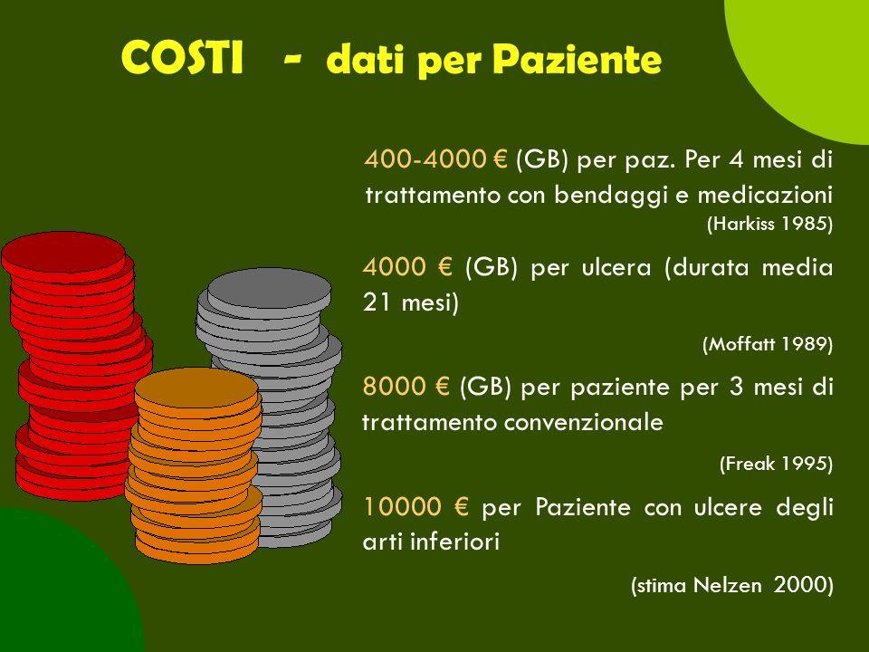 COSTI - dati per Paziente 400-4000 € (GB) per paz. Per 4 mesi di trattamento con bendaggi e medicazioni (Harkiss 1985) 4000 € (GB) per ulcera (durata