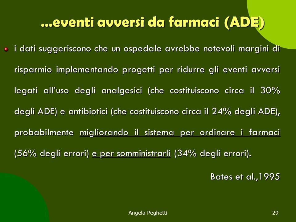 Angela Peghetti29 …eventi avversi da farmaci (ADE) i dati suggeriscono che un ospedale avrebbe notevoli margini di risparmio implementando progetti pe