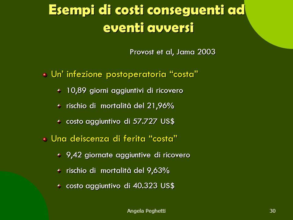 """Angela Peghetti30 Esempi di costi conseguenti ad eventi avversi Provost et al, Jama 2003 Un' infezione postoperatoria """"costa"""" 10,89 giorni aggiuntivi"""