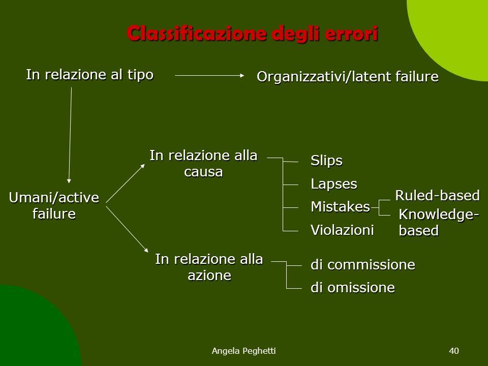 Angela Peghetti40 Classificazione degli errori In relazione al tipo Umani/active failure Organizzativi/latent failure In relazione alla causa Slips La