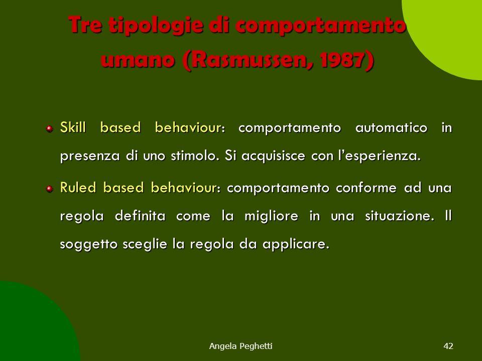 Angela Peghetti42 Tre tipologie di comportamento umano (Rasmussen, 1987) Skill based behaviour: comportamento automatico in presenza di uno stimolo. S