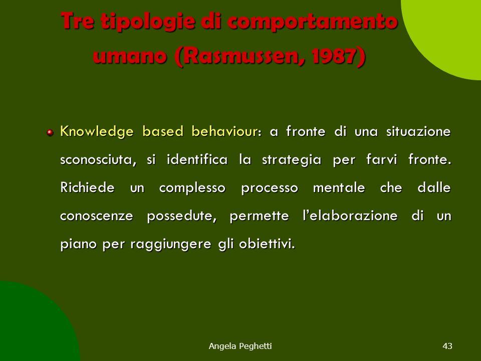 Angela Peghetti43 Tre tipologie di comportamento umano (Rasmussen, 1987) Knowledge based behaviour: a fronte di una situazione sconosciuta, si identif