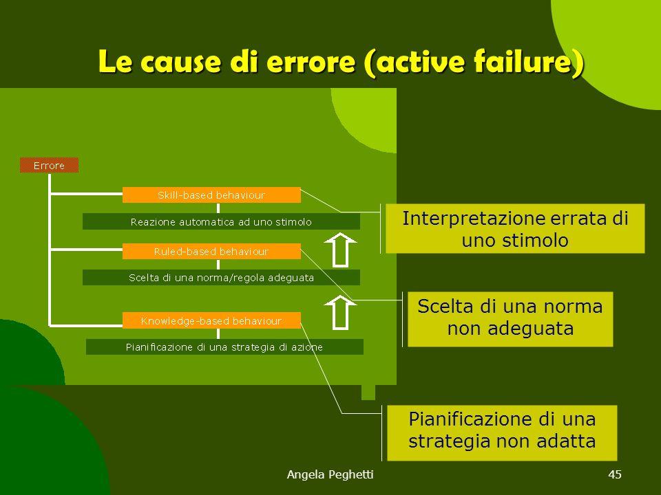 Angela Peghetti45 Interpretazione errata di uno stimolo Scelta di una norma non adeguata Pianificazione di una strategia non adatta Le cause di errore