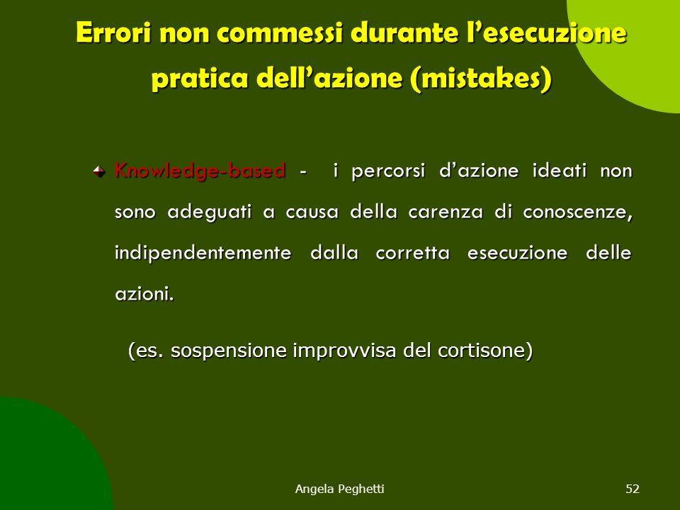 Angela Peghetti52 Errori non commessi durante l'esecuzione pratica dell'azione (mistakes) Knowledge-based - i percorsi d'azione ideati non sono adegua