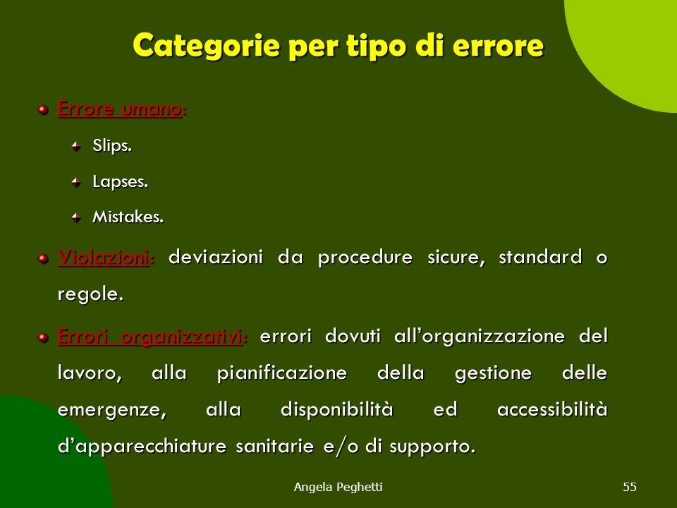 Angela Peghetti55 Categorie per tipo di errore Errore umano: Slips.Lapses.Mistakes. Violazioni: deviazioni da procedure sicure, standard o regole. Err