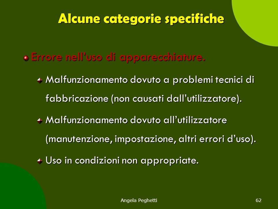 Angela Peghetti62 Alcune categorie specifiche Errore nell'uso di apparecchiature. Malfunzionamento dovuto a problemi tecnici di fabbricazione (non cau