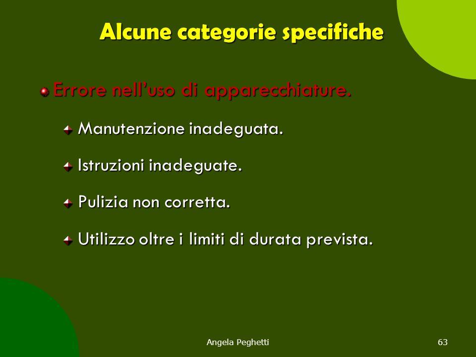 Angela Peghetti63 Alcune categorie specifiche Errore nell'uso di apparecchiature. Manutenzione inadeguata. Istruzioni inadeguate. Pulizia non corretta