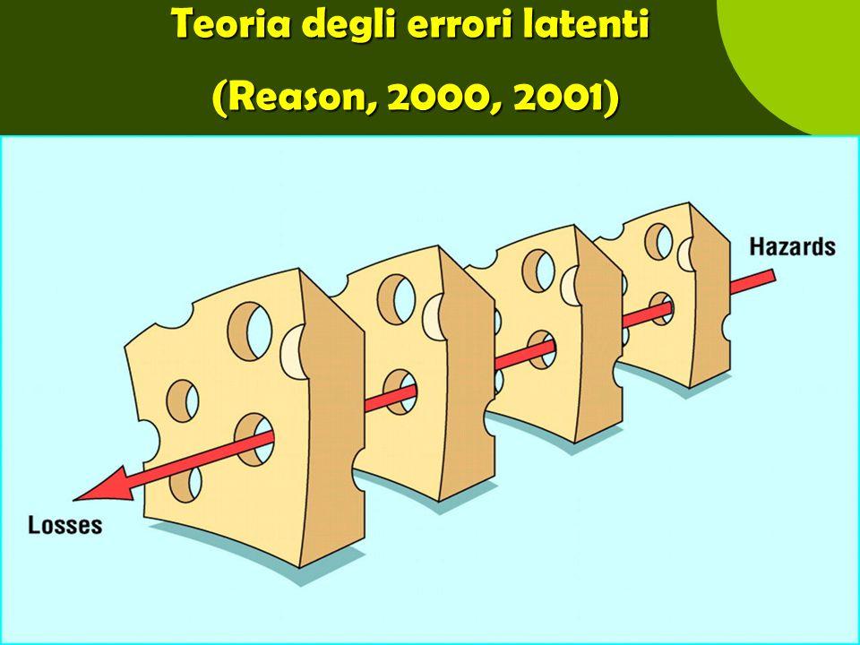 Angela Peghetti71 Teoria degli errori latenti (Reason, 2000, 2001)