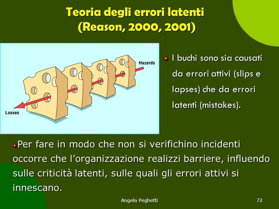 Angela Peghetti72 Teoria degli errori latenti (Reason, 2000, 2001) I buchi sono sia causati da errori attivi (slips e lapses) che da errori latenti (m