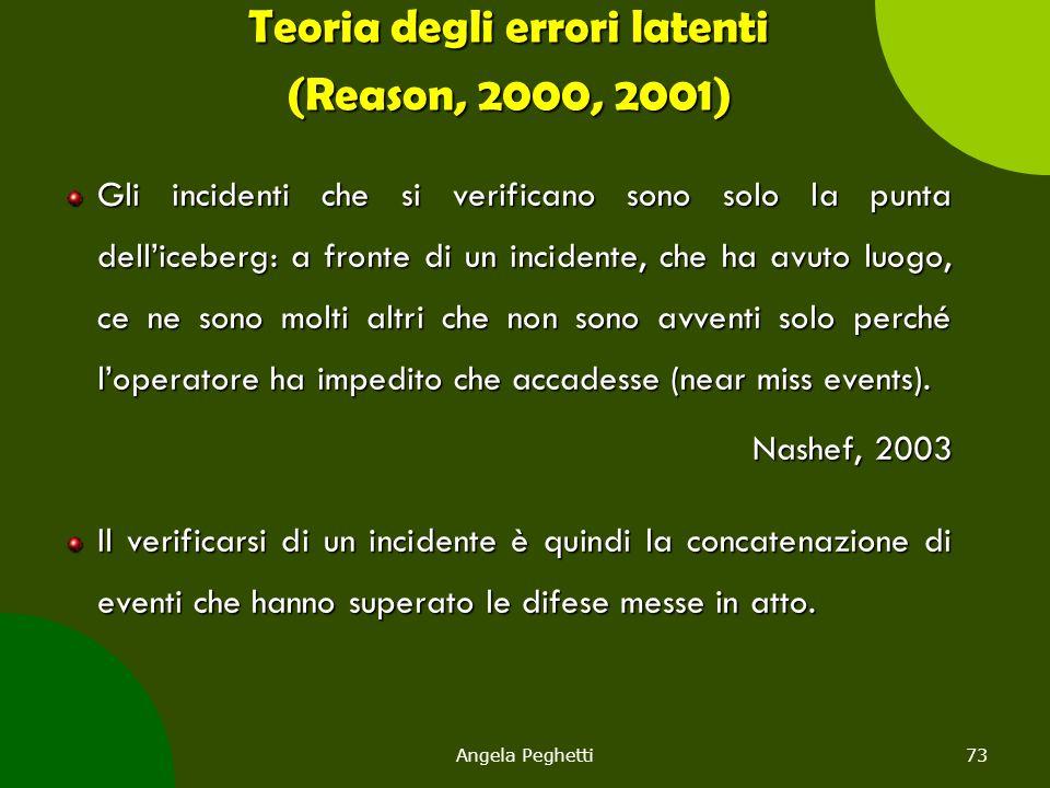 Angela Peghetti73 Teoria degli errori latenti (Reason, 2000, 2001) Gli incidenti che si verificano sono solo la punta dell'iceberg: a fronte di un inc