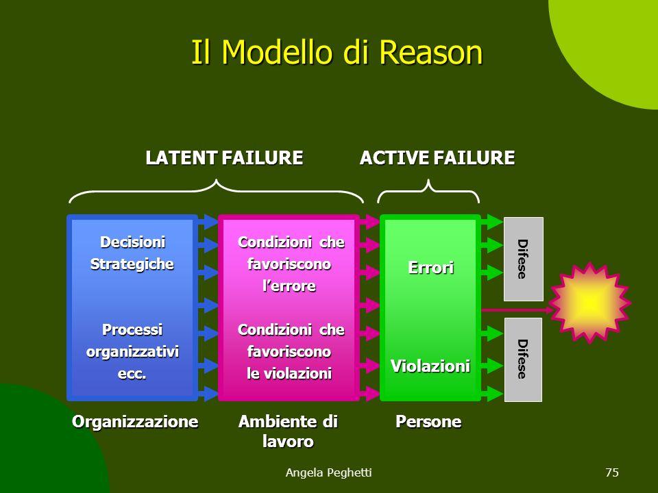 Angela Peghetti75 Organizzazione Ambiente di lavoro PersoneDecisioniStrategicheProcessiorganizzativiecc. Condizioni che favorisconol'errore Condizioni