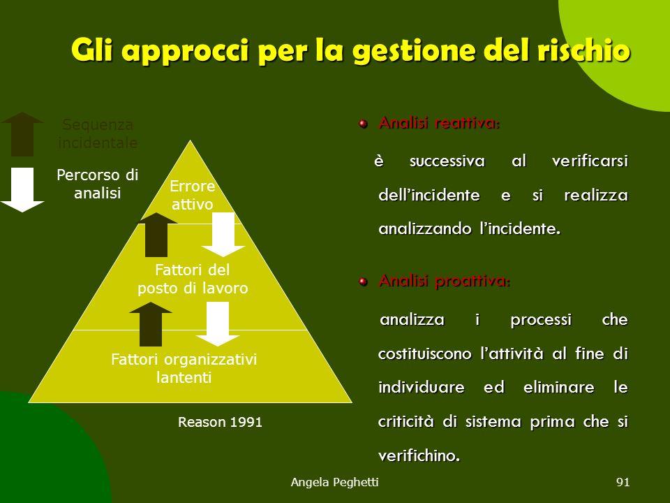 Angela Peghetti91 Gli approcci per la gestione del rischio Analisi reattiva: è successiva al verificarsi dell'incidente e si realizza analizzando l'in