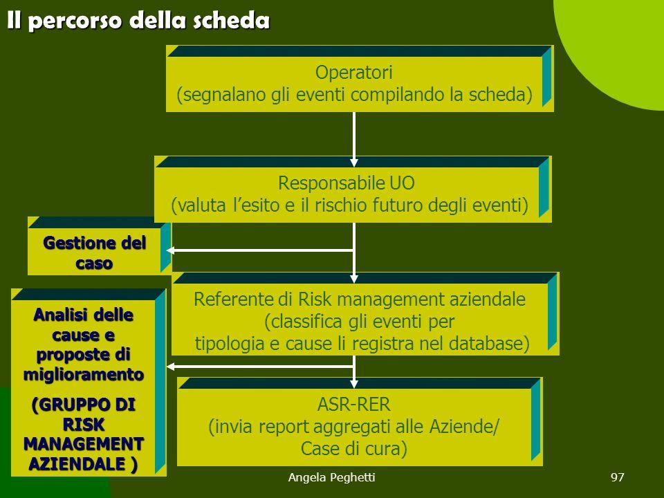 Angela Peghetti97 Gestione del caso Il percorso della scheda Operatori (segnalano gli eventi compilando la scheda) Responsabile UO (valuta l'esito e i