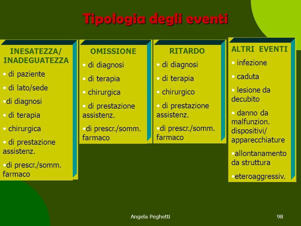Angela Peghetti98 Tipologia degli eventi INESATEZZA/ INADEGUATEZZA di paziente di lato/sede di diagnosi di terapia chirurgica di prestazione assistenz