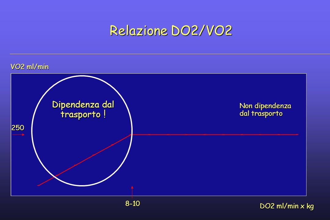 Relazione DO2/VO2 DO2 ml/min x kg 8-10 VO2 ml/min 250 Dipendenza dal trasporto ! Non dipendenza dal trasporto