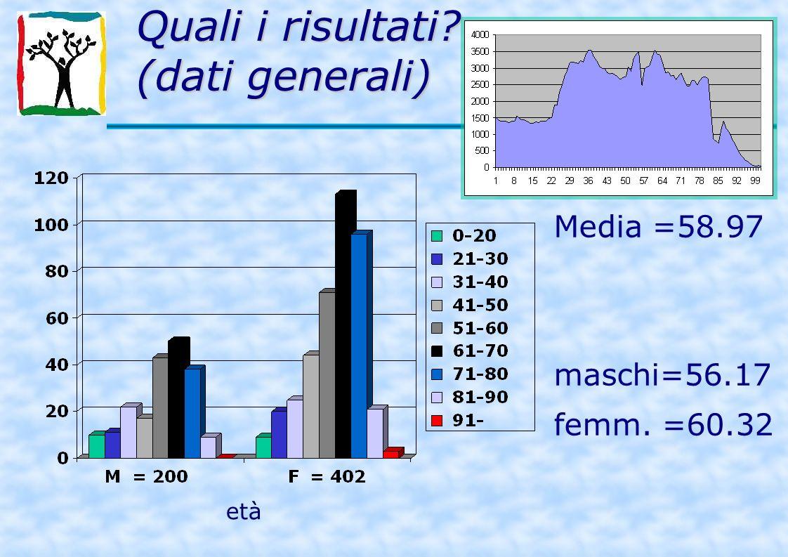 Quali i risultati (dati generali) Media =58.97 maschi=56.17 femm. =60.32 età