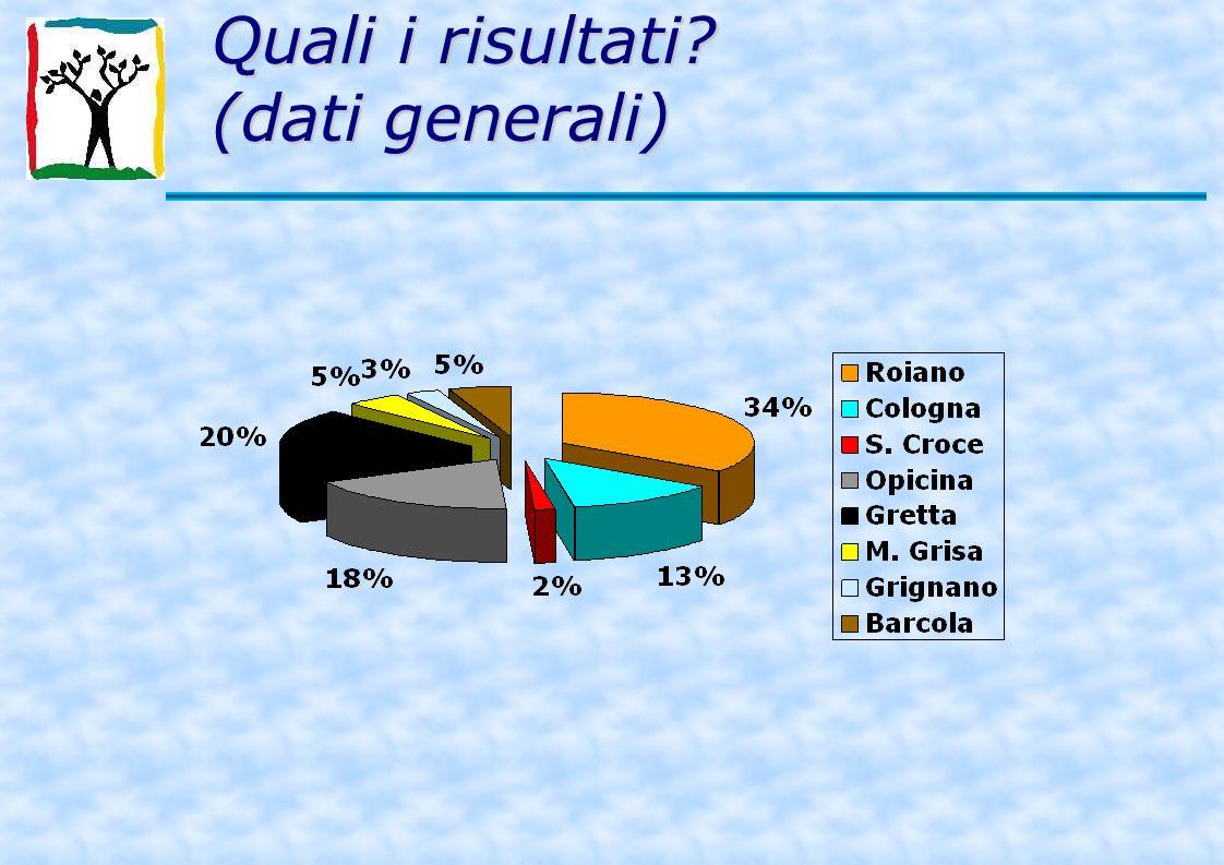 Quali i risultati (dati generali)