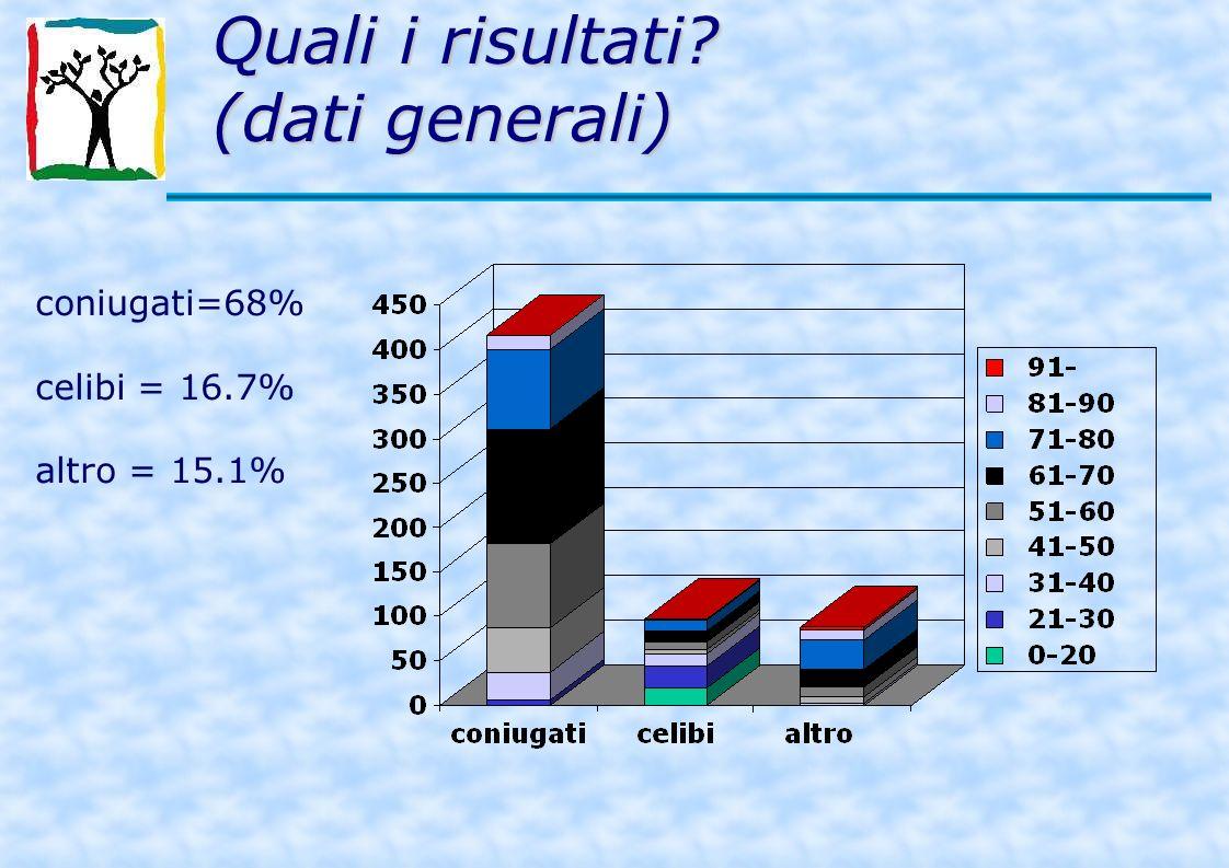 coniugati=68% celibi = 16.7% altro = 15.1%