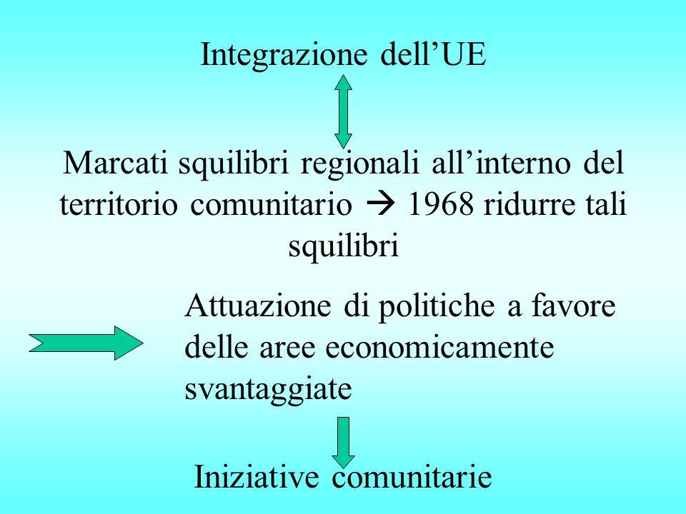 Integrazione dell'UE Marcati squilibri regionali all'interno del territorio comunitario  1968 ridurre tali squilibri Attuazione di politiche a favore