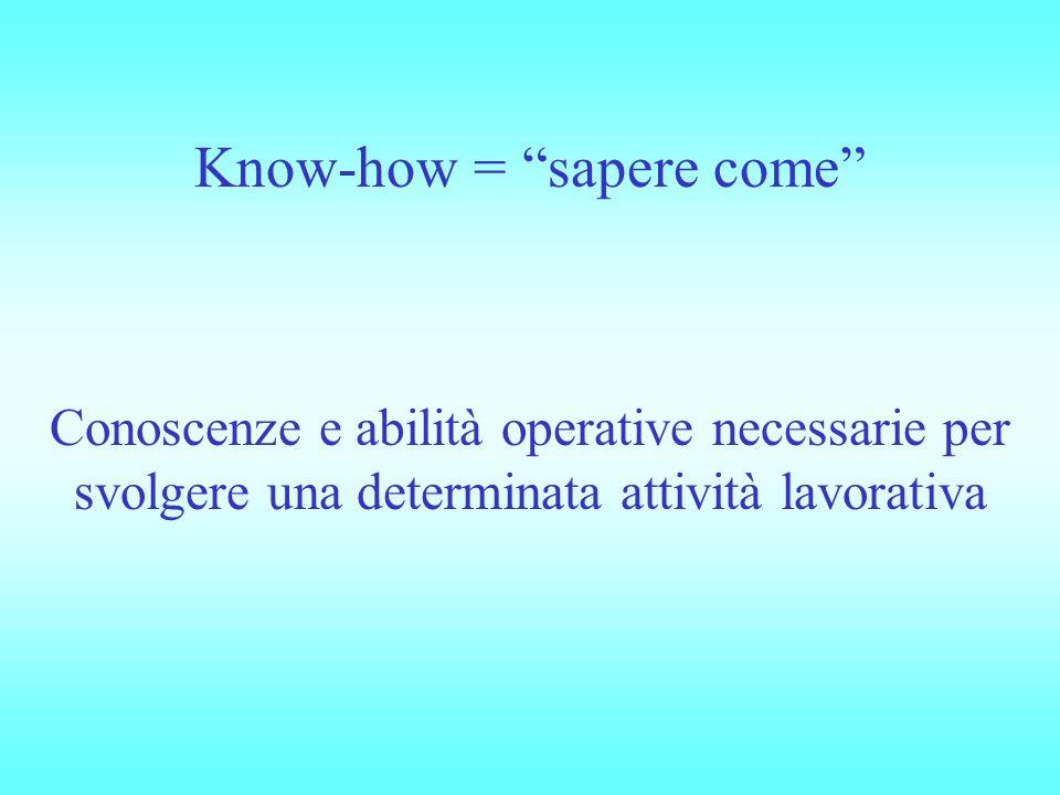 Know-how = sapere come Conoscenze e abilità operative necessarie per svolgere una determinata attività lavorativa