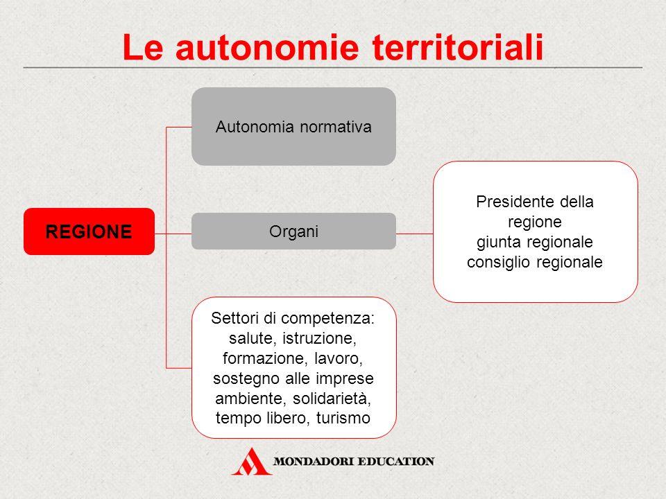 Le autonomie territoriali REGIONE Settori di competenza: salute, istruzione, formazione, lavoro, sostegno alle imprese ambiente, solidarietà, tempo li