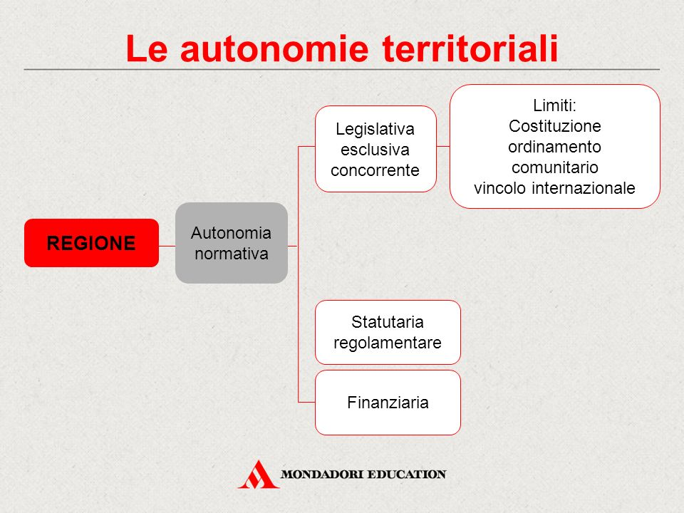 Le autonomie territoriali REGIONE Statutaria regolamentare Finanziaria Limiti: Costituzione ordinamento comunitario vincolo internazionale Legislativa
