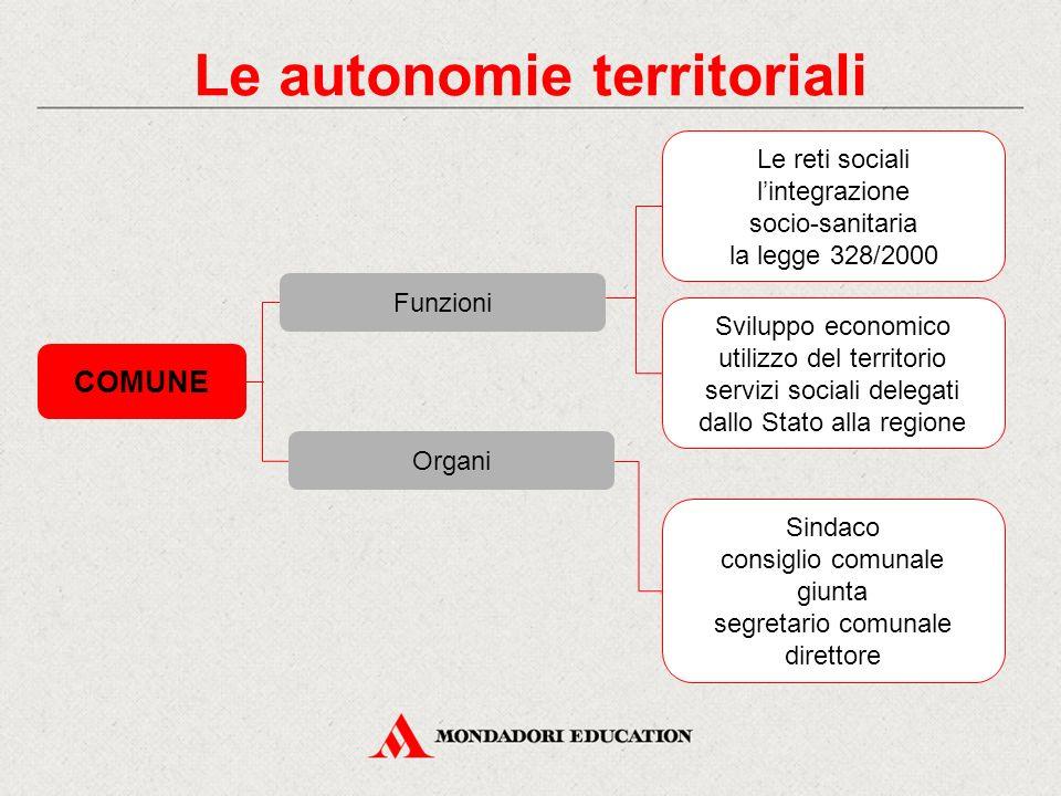 Le autonomie territoriali COMUNE Le reti sociali l'integrazione socio-sanitaria la legge 328/2000 Sviluppo economico utilizzo del territorio servizi s