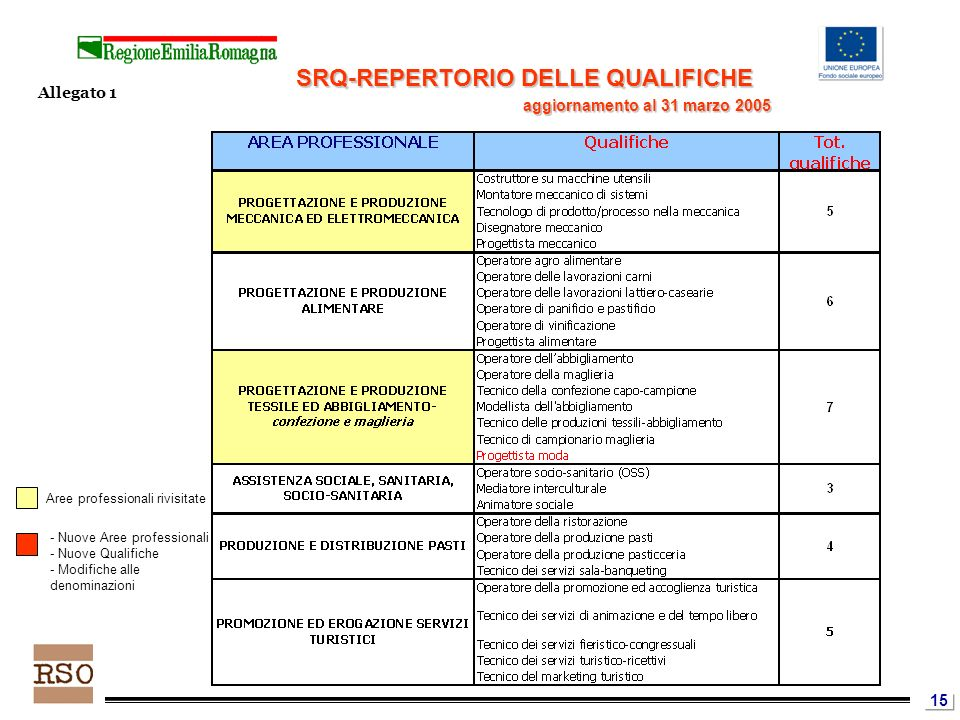 15 Aree professionali rivisitate - Nuove Aree professionali - Nuove Qualifiche - Modifiche alle denominazioni SRQ-REPERTORIO DELLE QUALIFICHE Allegato 1 aggiornamento al 31 marzo 2005