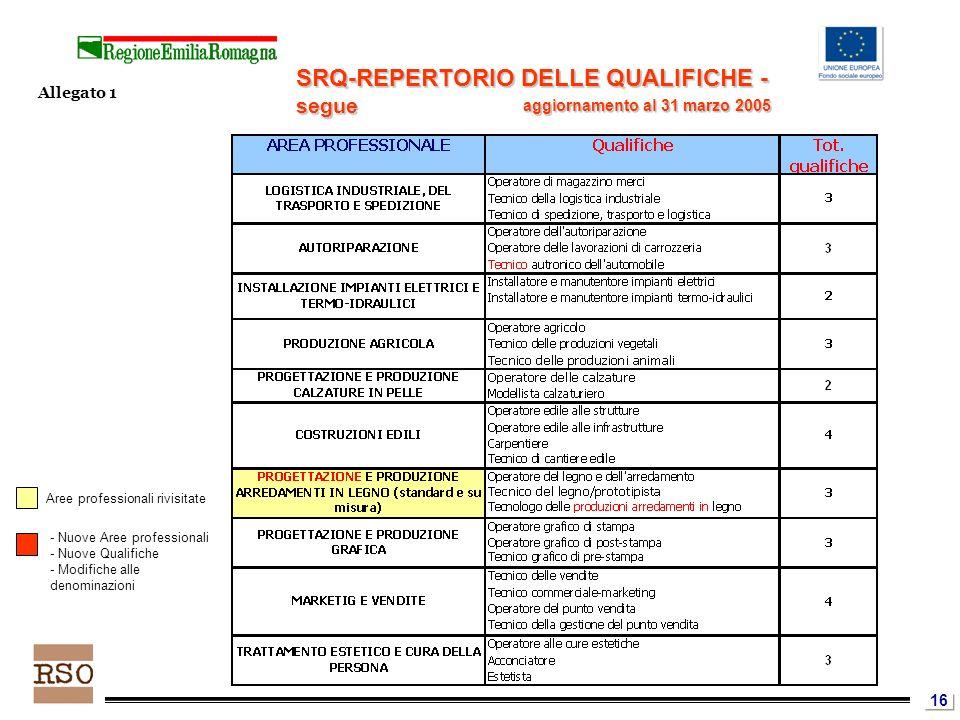 16 Aree professionali rivisitate - Nuove Aree professionali - Nuove Qualifiche - Modifiche alle denominazioni SRQ-REPERTORIO DELLE QUALIFICHE - segue Allegato 1 aggiornamento al 31 marzo 2005