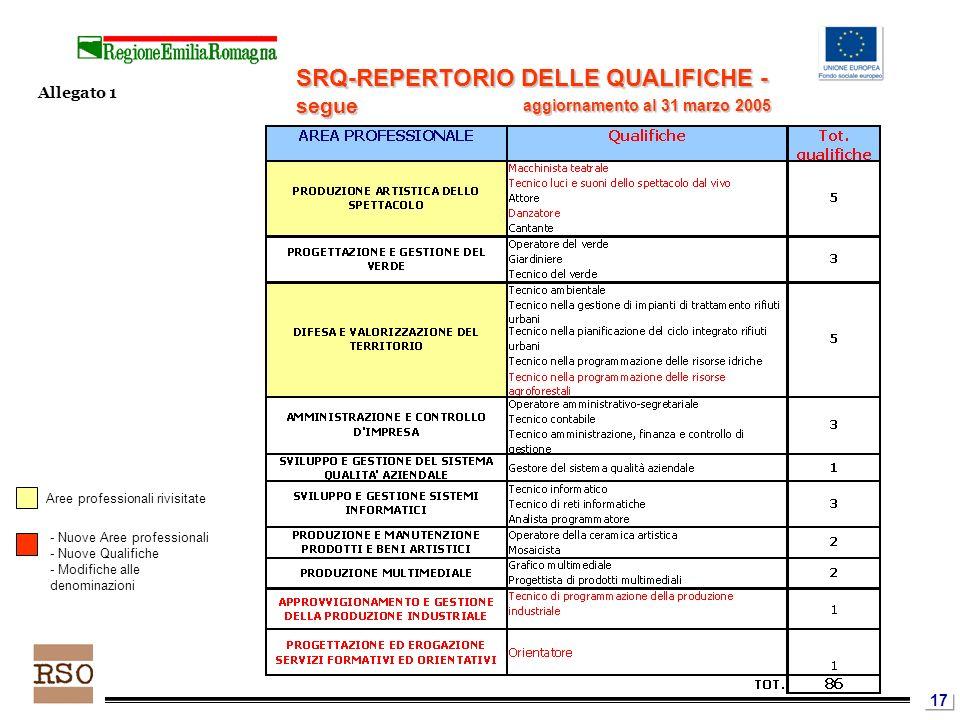 17 Aree professionali rivisitate - Nuove Aree professionali - Nuove Qualifiche - Modifiche alle denominazioni SRQ-REPERTORIO DELLE QUALIFICHE - segue Allegato 1 aggiornamento al 31 marzo 2005