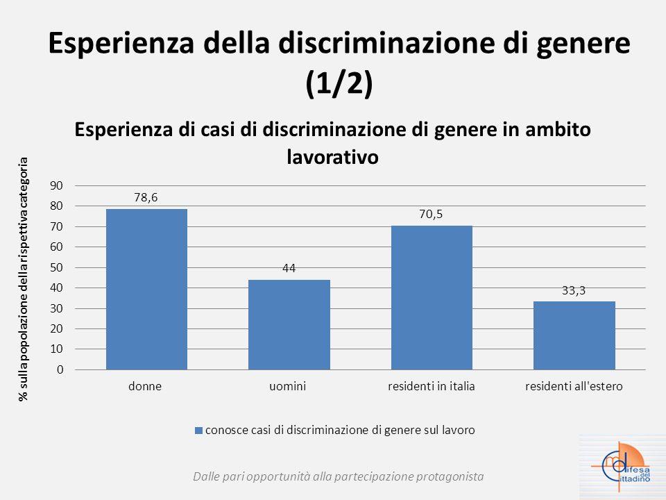 Esperienza della discriminazione di genere (1/2) Dalle pari opportunità alla partecipazione protagonista