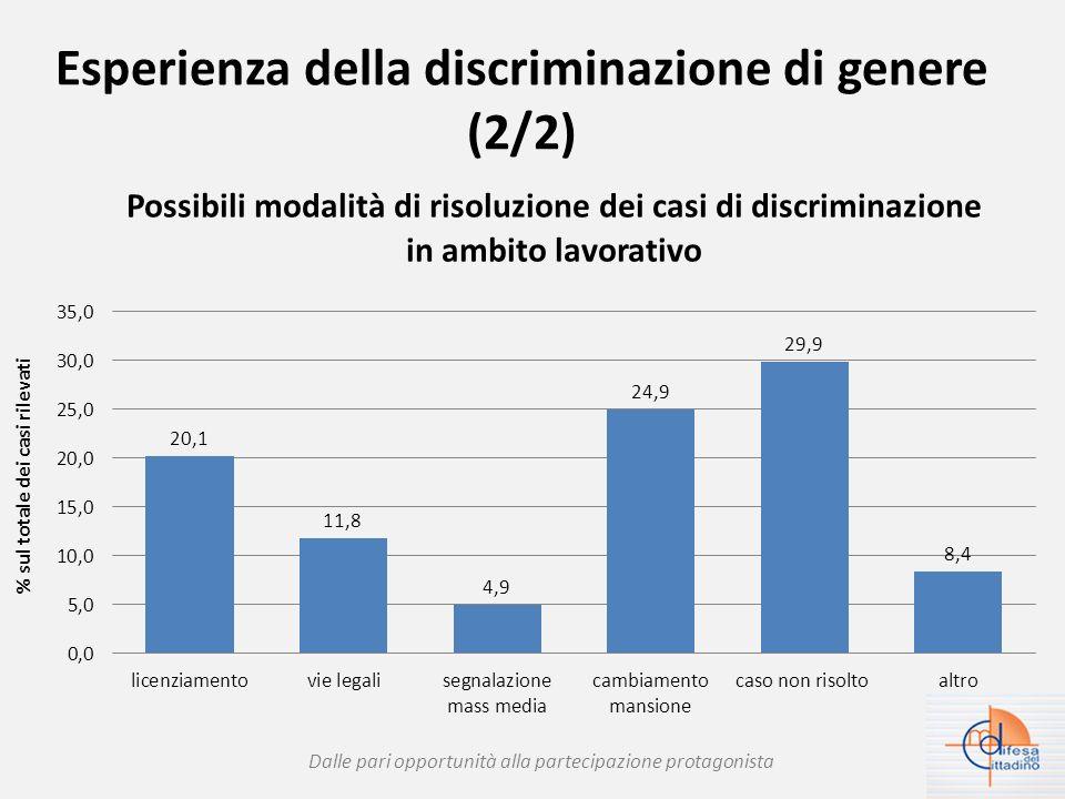 Esperienza della discriminazione di genere (2/2) Dalle pari opportunità alla partecipazione protagonista