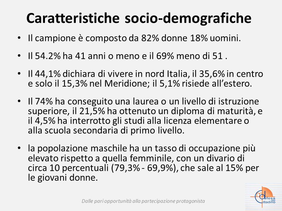 Caratteristiche socio-demografiche Il campione è composto da 82% donne 18% uomini.