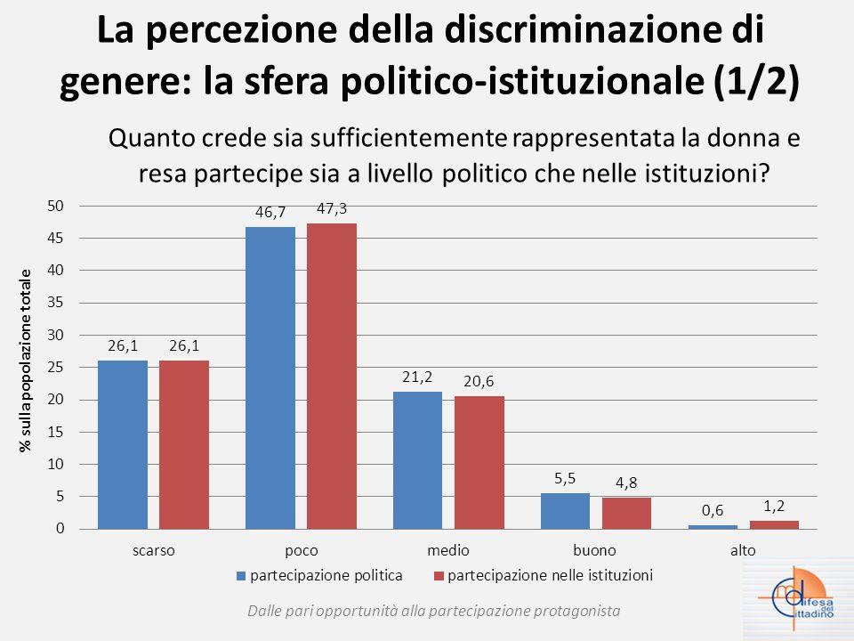 La percezione della discriminazione di genere: la sfera politico-istituzionale (2/2) Dalle pari opportunità alla partecipazione protagonista % sulla popolazione totale