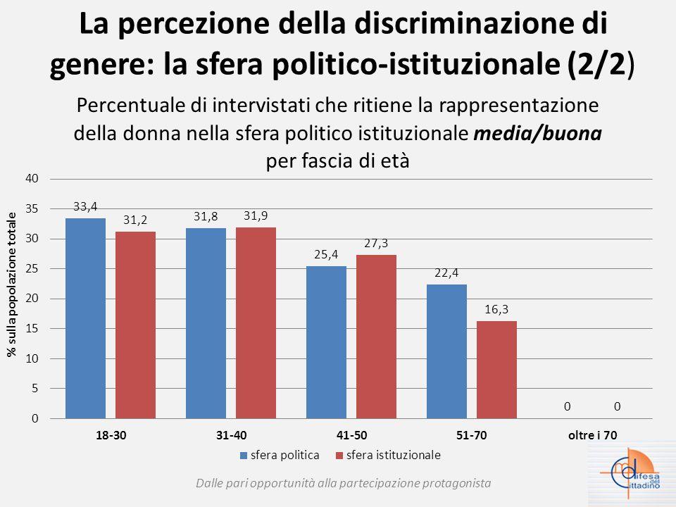 La percezione della discriminazione di genere: ambito lavorativo, economico e sociale (1/2) in questo ambito la percezione di discriminazione di genere è più intensa: > 80%; forte differenza tra i generi: nessun intervistato di sesso maschile ritiene le donne sempre discriminate; maggior omogeneità territoriale (più forte al Nord); più forte negli inoccupati/disoccupati; cresce la percezione al crescere dell'età.