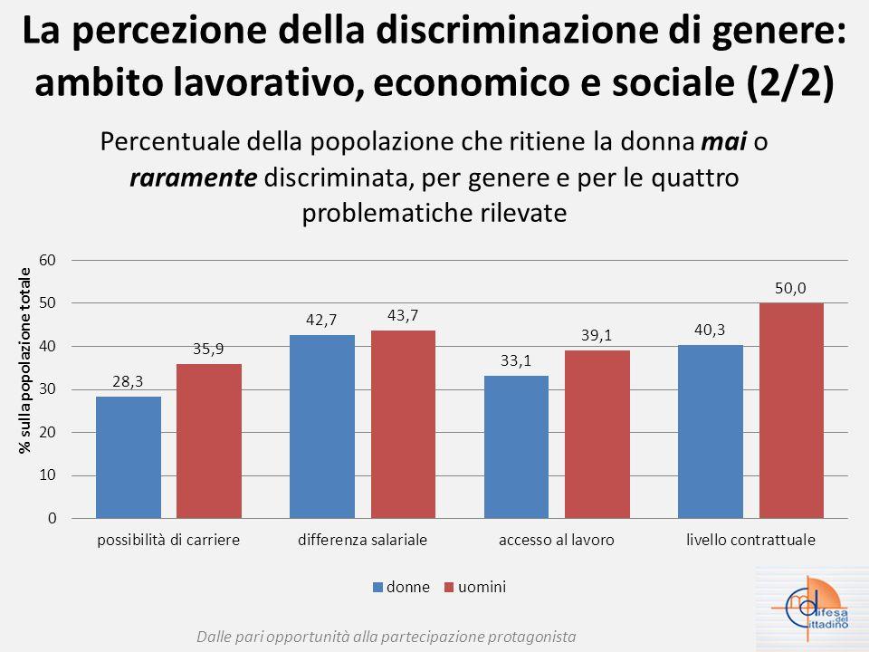 La percezione della discriminazione di genere: ambito lavorativo, economico e sociale (2/2) Dalle pari opportunità alla partecipazione protagonista