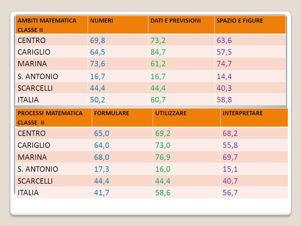 AMBITI MATEMATICA CLASSE II NUMERIDATI E PREVISIONISPAZIO E FIGURE CENTRO69,873,263,6 CARIGLIO64,584,757,5 MARINA73,661,274,7 S.