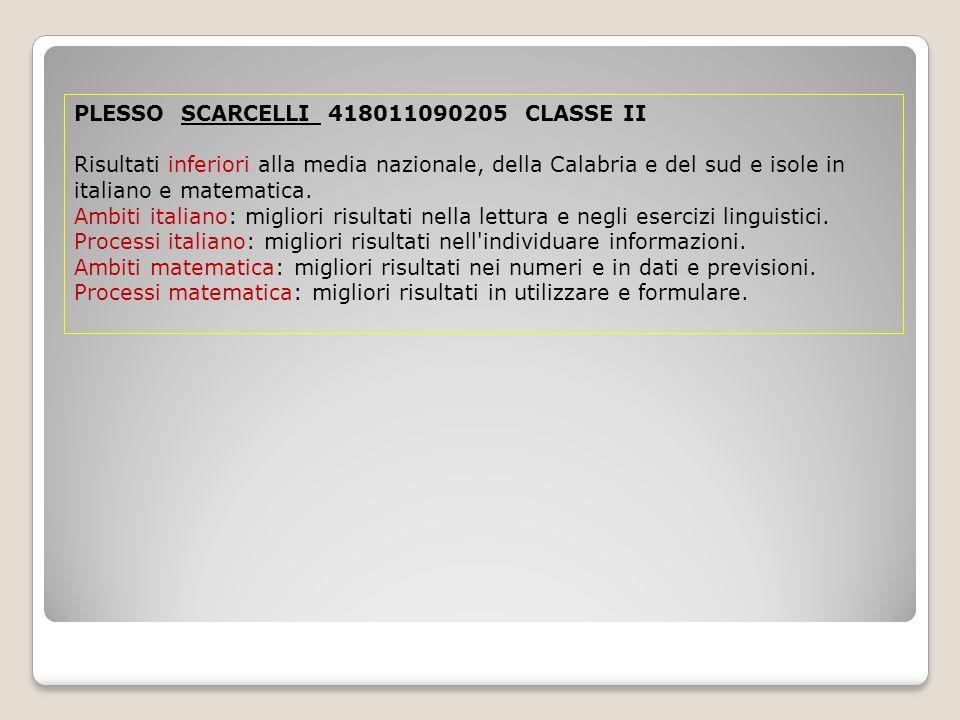 PLESSO SCARCELLI 418011090205 CLASSE II Risultati inferiori alla media nazionale, della Calabria e del sud e isole in italiano e matematica.