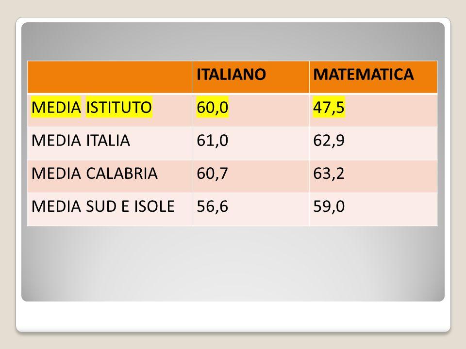 ITALIANOMATEMATICA MEDIA ISTITUTO60,047,5 MEDIA ITALIA61,062,9 MEDIA CALABRIA60,763,2 MEDIA SUD E ISOLE56,659,0