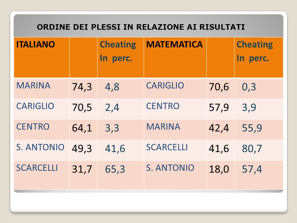 ITALIANO Cheating In perc. MATEMATICA Cheating In perc.