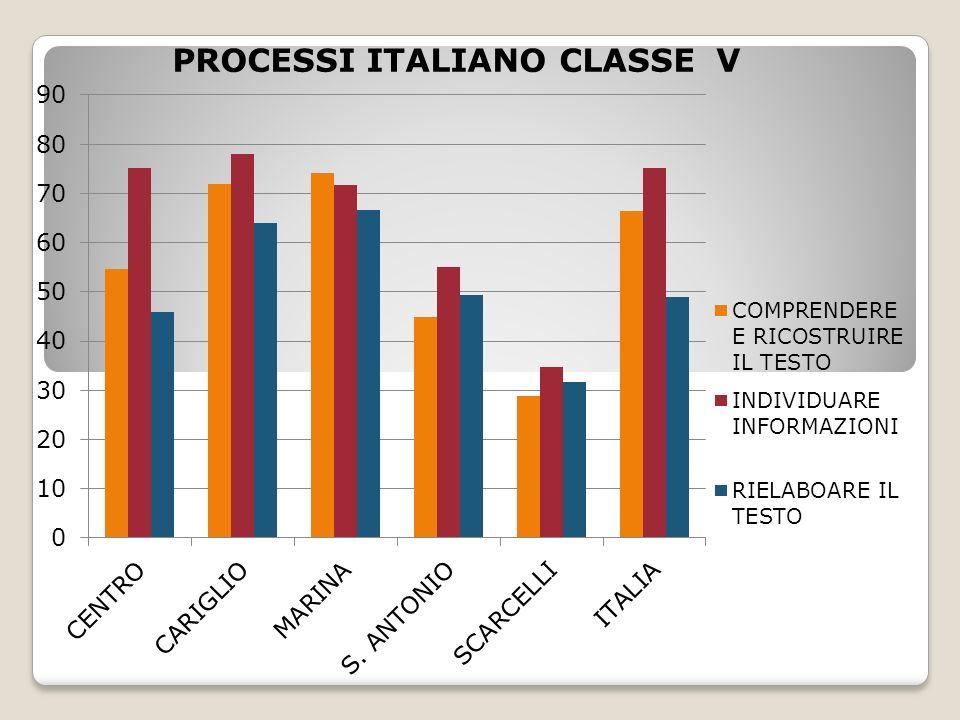 PROCESSI ITALIANO CLASSE V