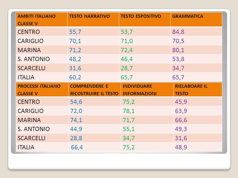 AMBITI ITALIANO CLASSE V TESTO NARRATIVOTESTO ESPOSITIVOGRAMMATICA CENTRO55,753,784,8 CARIGLIO70,171,070,5 MARINA71,272,480,1 S.
