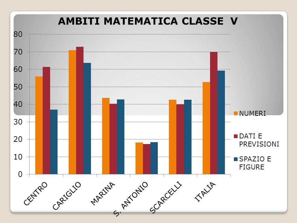 AMBITI MATEMATICA CLASSE V