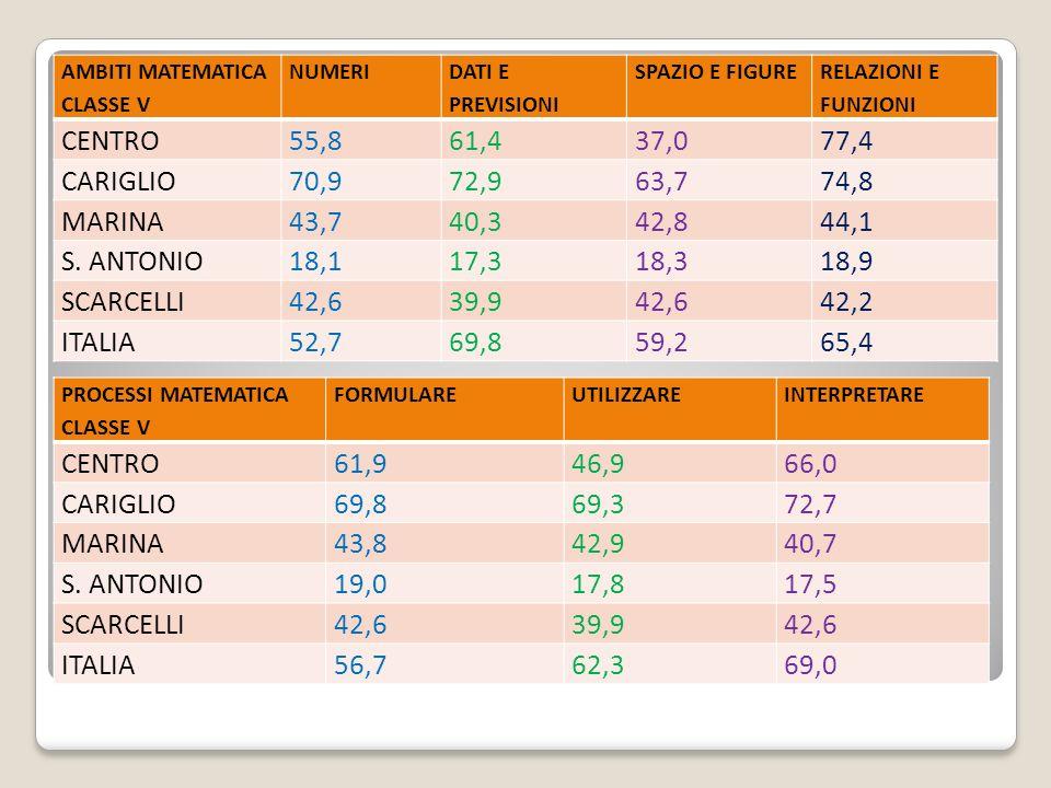 AMBITI MATEMATICA CLASSE V NUMERI DATI E PREVISIONI SPAZIO E FIGURE RELAZIONI E FUNZIONI CENTRO55,861,437,077,4 CARIGLIO70,972,963,774,8 MARINA43,740,342,844,1 S.