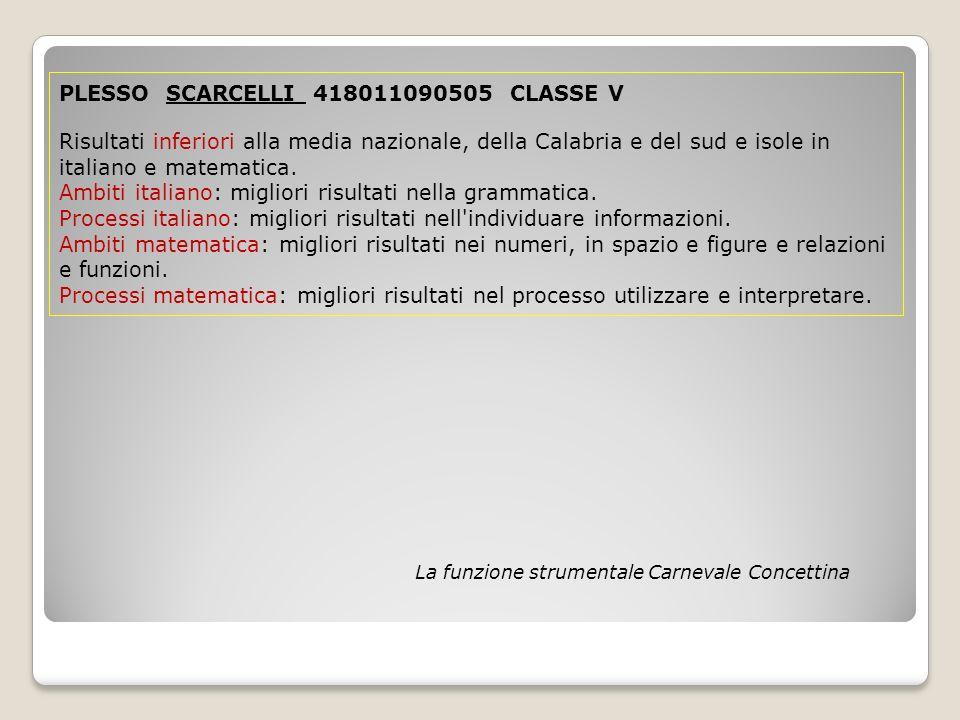 PLESSO SCARCELLI 418011090505 CLASSE V Risultati inferiori alla media nazionale, della Calabria e del sud e isole in italiano e matematica.