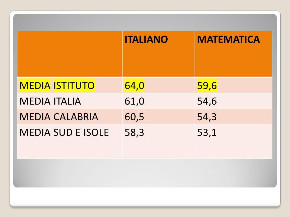 ITALIANOMATEMATICA MEDIA ISTITUTO64,059,6 MEDIA ITALIA61,054,6 MEDIA CALABRIA60,554,3 MEDIA SUD E ISOLE58,353,1