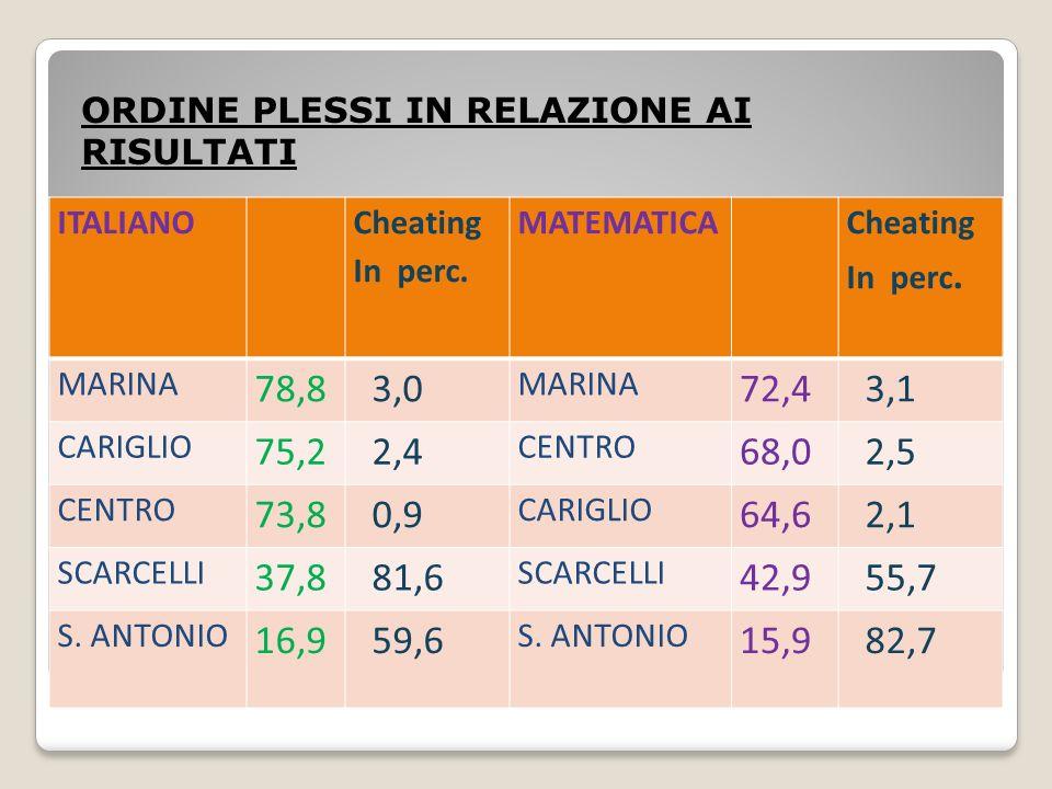 PLESSO CENTRO 418011090501 CLASSE V Risultati superiori alla media nazionale, della Calabria e del sud e isole in italiano.