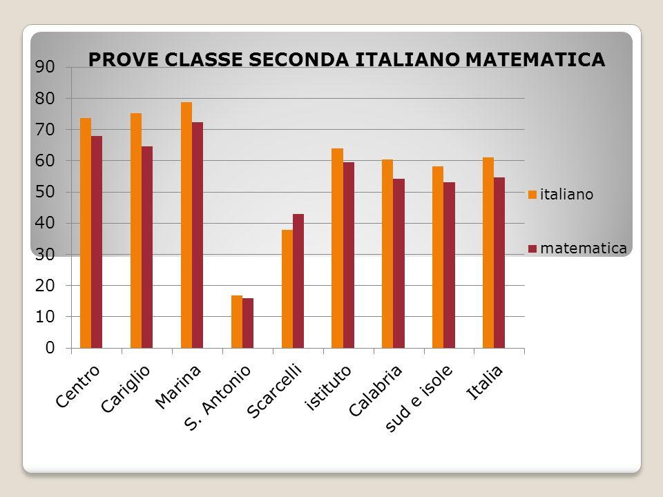 PROVE CLASSE SECONDA ITALIANO MATEMATICA