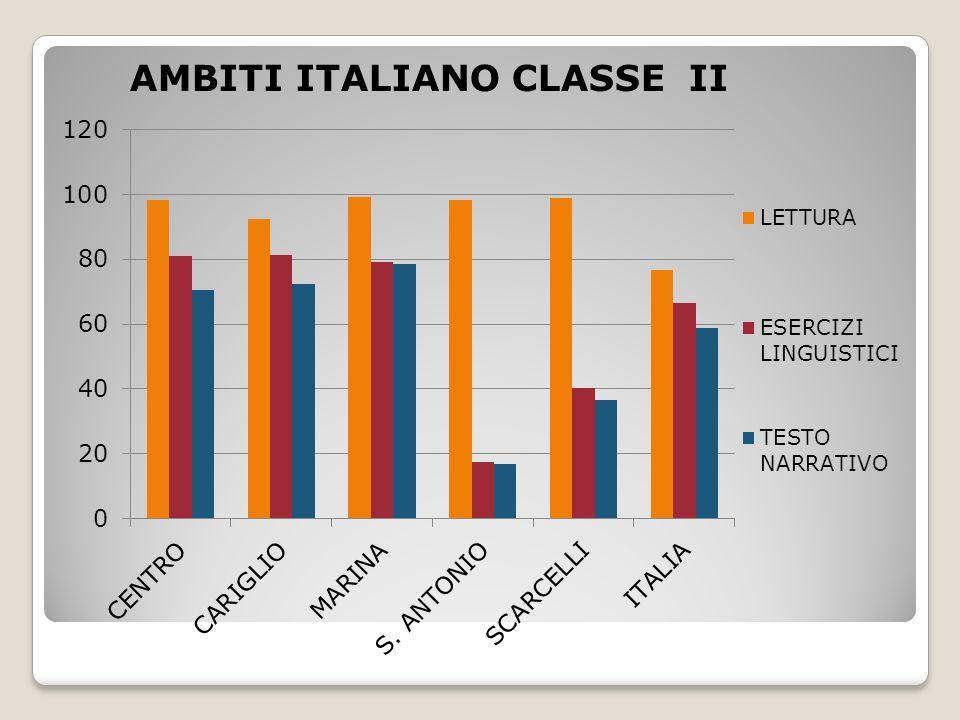 AMBITI ITALIANO CLASSE II
